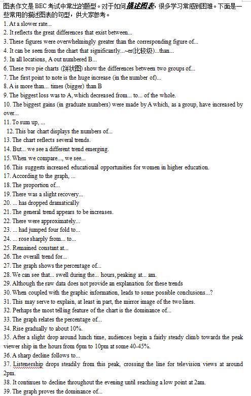商务英语BEC图表描述常用句型pdf下载百度网盘!