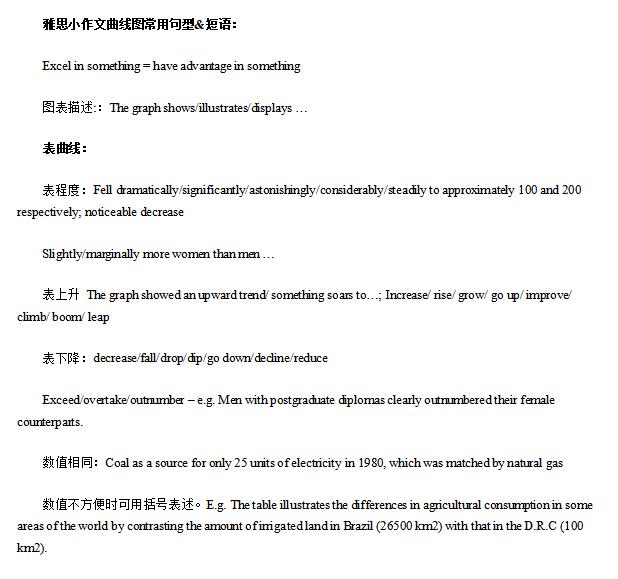 雅思小作文曲线图常用句型模板doc下载百度网盘!